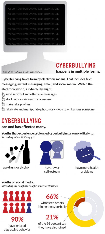 Cyberbullygraphic