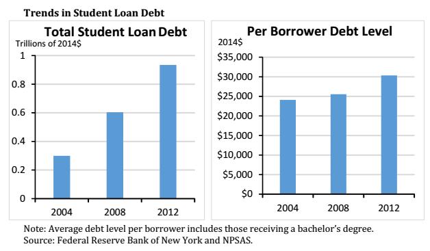 College Debt 2014