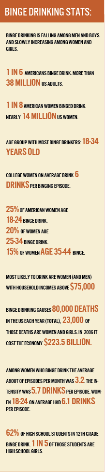 Aysha Johnson | The Signal   College-aged women are surpassing men in binge-drinking statistics.