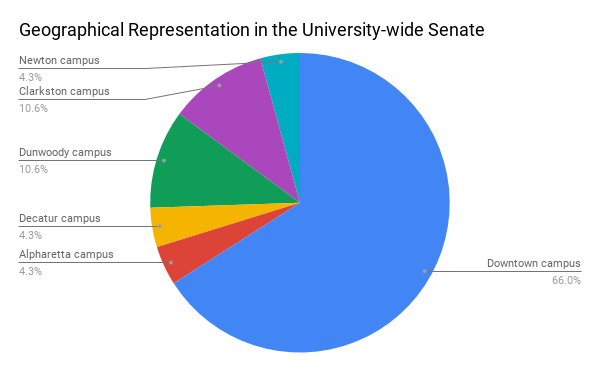 Geographical Representation in the University-wide Senate